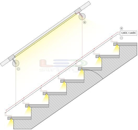trapverlichting met led strips